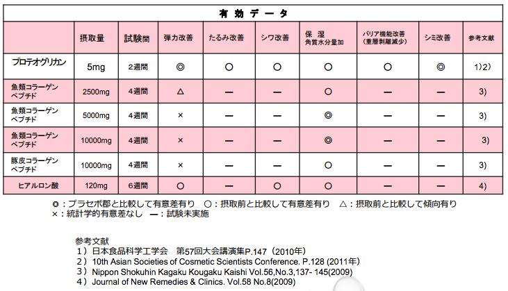 プロテオグリカンと他の健康成分を比較した表2