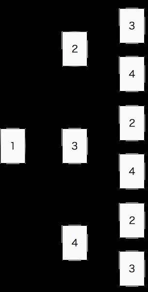 樹形図を使って場合の数を数え上げる
