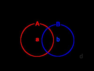 基本的なベン図