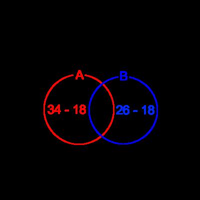 問題の数値を当てはめたベン図