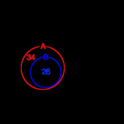 どちらの要素がどちらの子要素となっているベン図