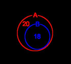 ある集合が別の集合に内包されているベン図