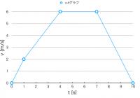 完成した折れ線グラフ