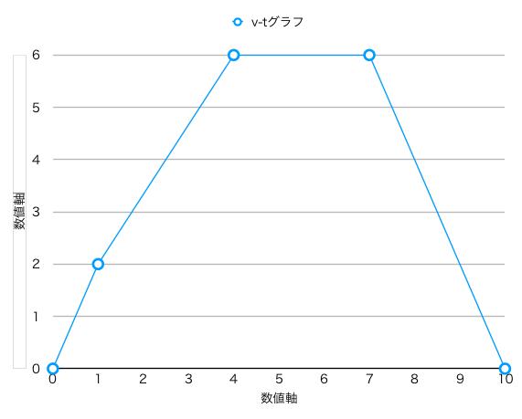 グラフの各軸名を入力