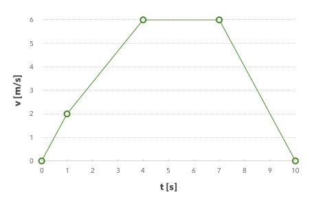 Numbersで描いた折れ線グラフ
