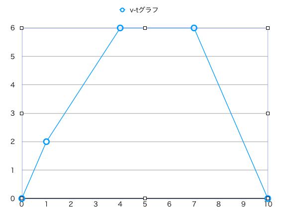 各軸の目盛りが整数となった折れ線グラフ
