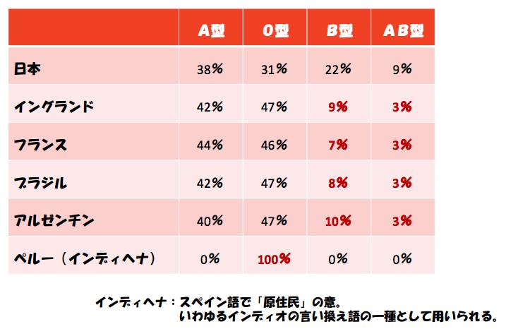 国別の血液型の割合
