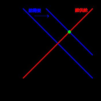 マクロ経済政策によって右に動く総需要曲線